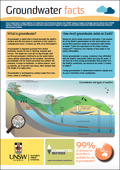 "Download ""Groundwater Facts"""