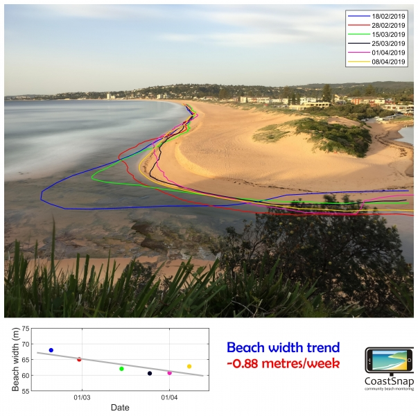 CoastSnap advanced shoreline mapping_UNSWWRL